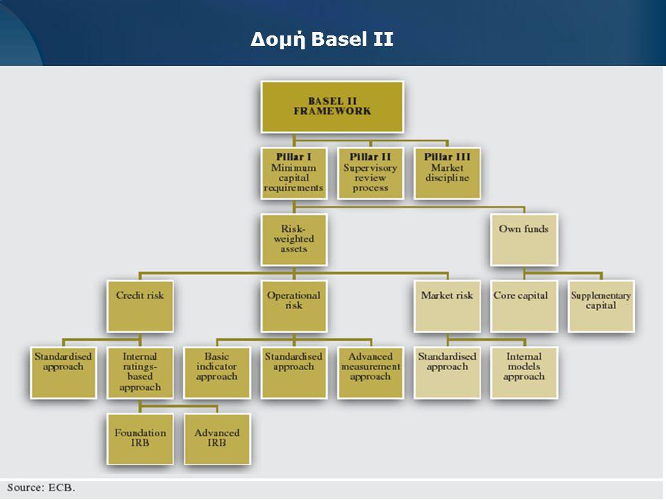 Δομή Basel II