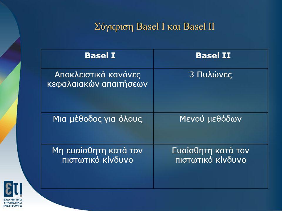 Σύγκριση Basel I και Basel II Basel I Basel II Αποκλειστικά κανόνες κεφαλαιακών απαιτήσεων 3 Πυλώνες Μια μέθοδος για όλουςΜενού μεθόδων Μη ευαίσθητη κ