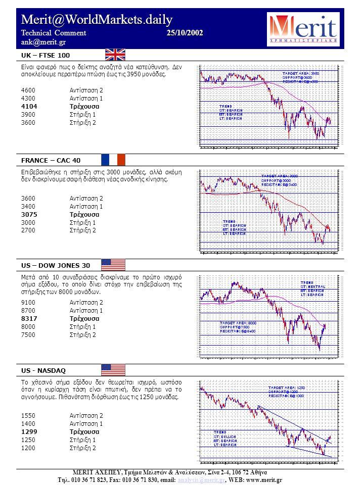 Merit@WorldMarkets.daily 25/10/2002 Technical Comment 25/10/2002 ank@merit.gr UK – FTSE 100 FRANCE – CAC 40 US – DOW JONES 30 US - NASDAQ Το χθεσινό σήμα εξόδου δεν θεωρείται ισχυρό, ωστόσο όταν η κυρίαρχη τάση είναι πτωτική, δεν πρέπει να το αγνοήσουμε.