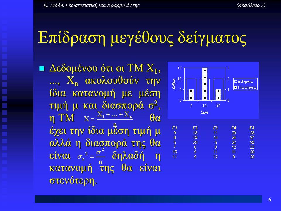 Κ. Μόδη: Γεωστατιστική και Εφαρμογές της (Κεφάλαιο 2) 6 Επίδραση μεγέθους δείγματος Δεδομένου ότι οι ΤΜ Χ 1,..., Χ n ακολουθούν την ίδια κατανομή με μ