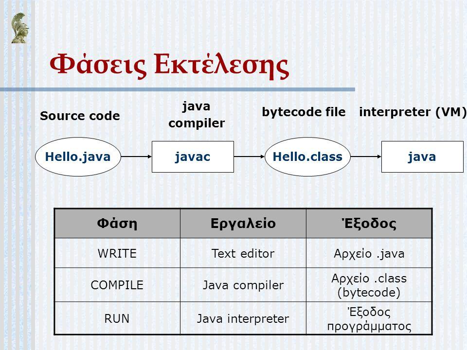 Φάσεις Εκτέλεσης ΦάσηΕργαλείοΈξοδος WRITEText editorΑρχείο.java COMPILEJava compiler Αρχείο.class (bytecode) RUNJava interpreter Έξοδος προγράμματος H
