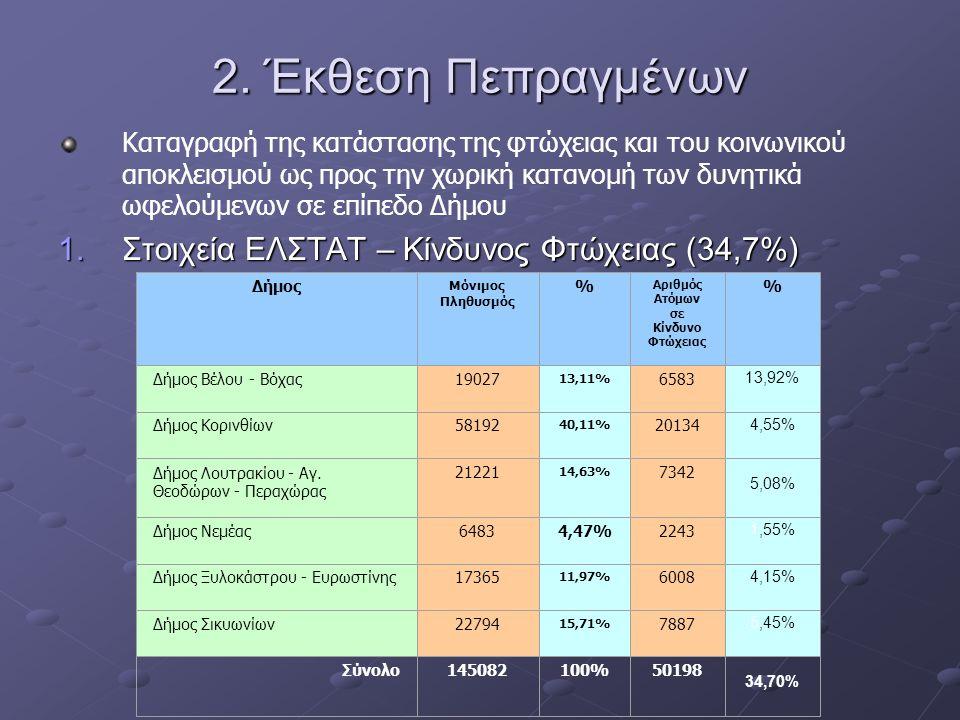 2. Έκθεση Πεπραγμένων Καταγραφή της κατάστασης της φτώχειας και του κοινωνικού αποκλεισμού ως προς την χωρική κατανομή των δυνητικά ωφελούμενων σε επί
