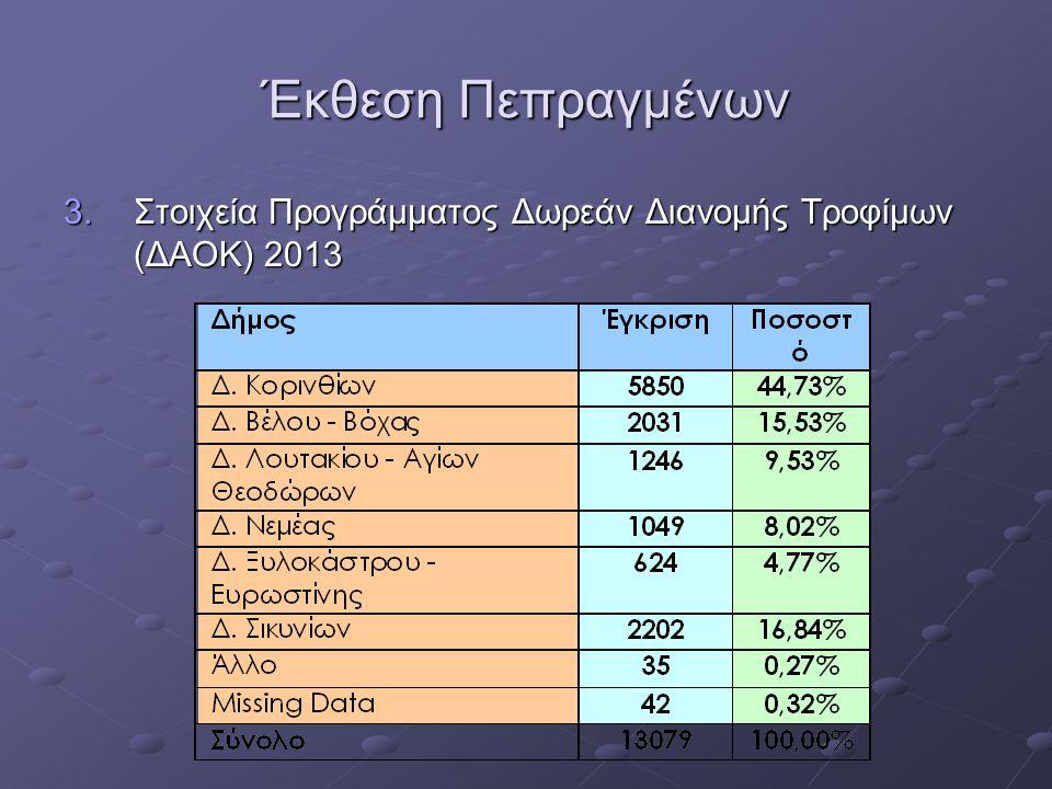 Έκθεση Πεπραγμένων 3.Στοιχεία Προγράμματος Δωρεάν Διανομής Τροφίμων (ΔΑΟΚ) 2013