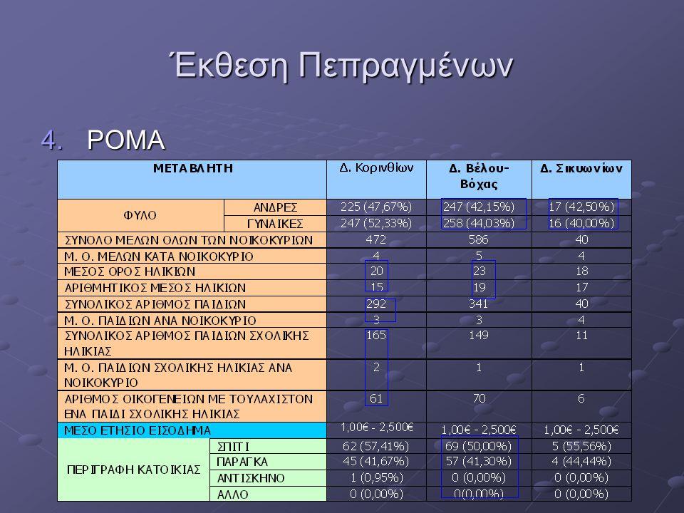 Έκθεση Πεπραγμένων Καταγραφή Δυνητικών Ωφελουμένων στο πλαίσιο του ΕΒΥΣ 2014-2020 5.