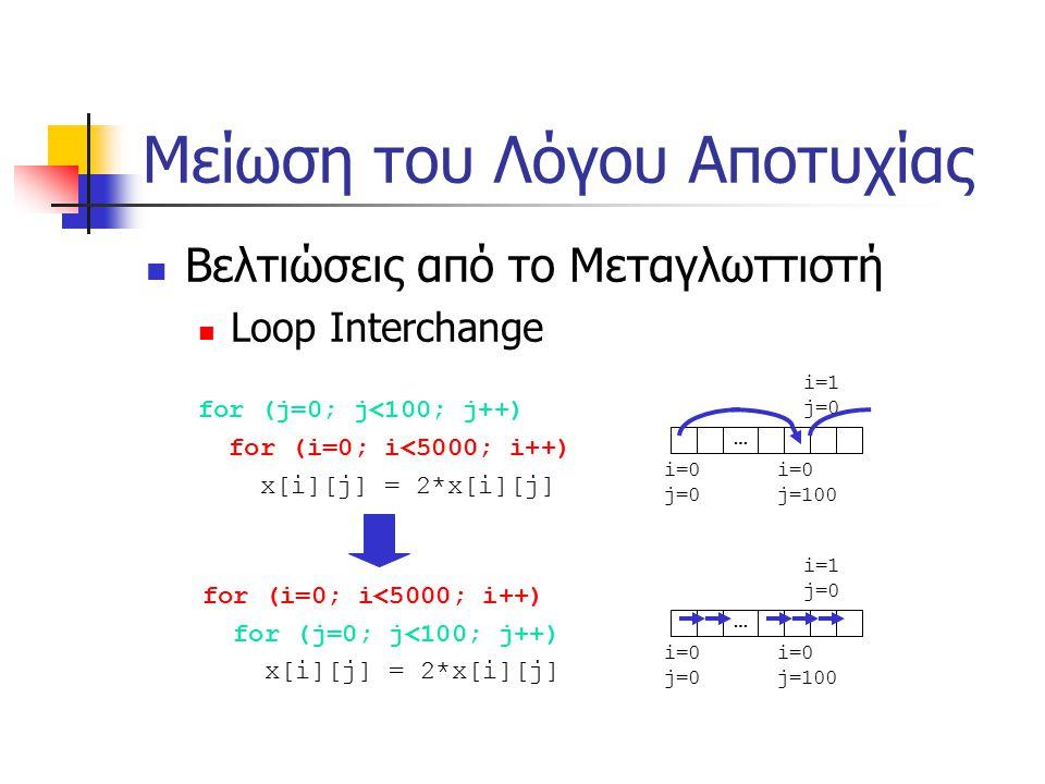 Μείωση του Λόγου Αποτυχίας Βελτιώσεις από το Μεταγλωττιστή Loop Interchange for (j=0; j<100; j++) for (i=0; i<5000; i++) x[i][j] = 2*x[i][j] for (i=0; i<5000; i++) for (j=0; j<100; j++) x[i][j] = 2*x[i][j] i=0 j=0 i=0 j=100 … i=1 j=0 i=0 j=0 i=0 j=100 … i=1 j=0