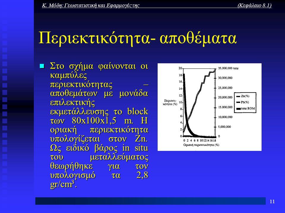 Κ. Μόδη: Γεωστατιστική και Εφαρμογές της (Κεφάλαιο 8.1) 11 Περιεκτικότητα- αποθέματα Στο σχήμα φαίνονται οι καμπύλες περιεκτικότητας – αποθεμάτων με μ