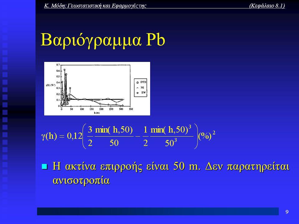 Κ. Μόδη: Γεωστατιστική και Εφαρμογές της (Κεφάλαιο 8.1) 9 Βαριόγραμμα Pb Η ακτίνα επιρροής είναι 50 m. Δεν παρατηρείται ανισοτροπία Η ακτίνα επιρροής
