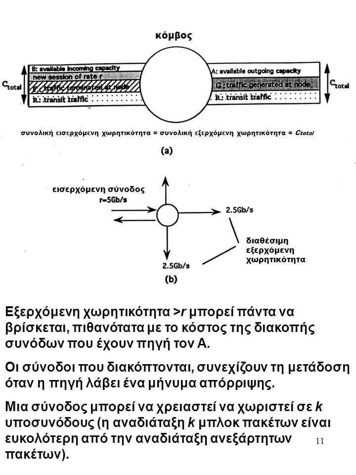 11 κόμβος συνολική εισερχόμενη χωρητικότητα = συνολική εξερχόμενη χωρητικότητα = C total εισερχόμενη σύνοδος διαθέσιμη εξερχόμενη χωρητικότητα Εξερχόμ