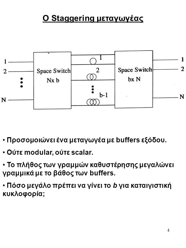 4 Ο Staggering μεταγωγέας Προσομοιώνει ένα μεταγωγέα με buffers εξόδου. Ούτε modular, ούτε scalar. Το πλήθος των γραμμών καθυστέρησης μεγαλώνει γραμμι