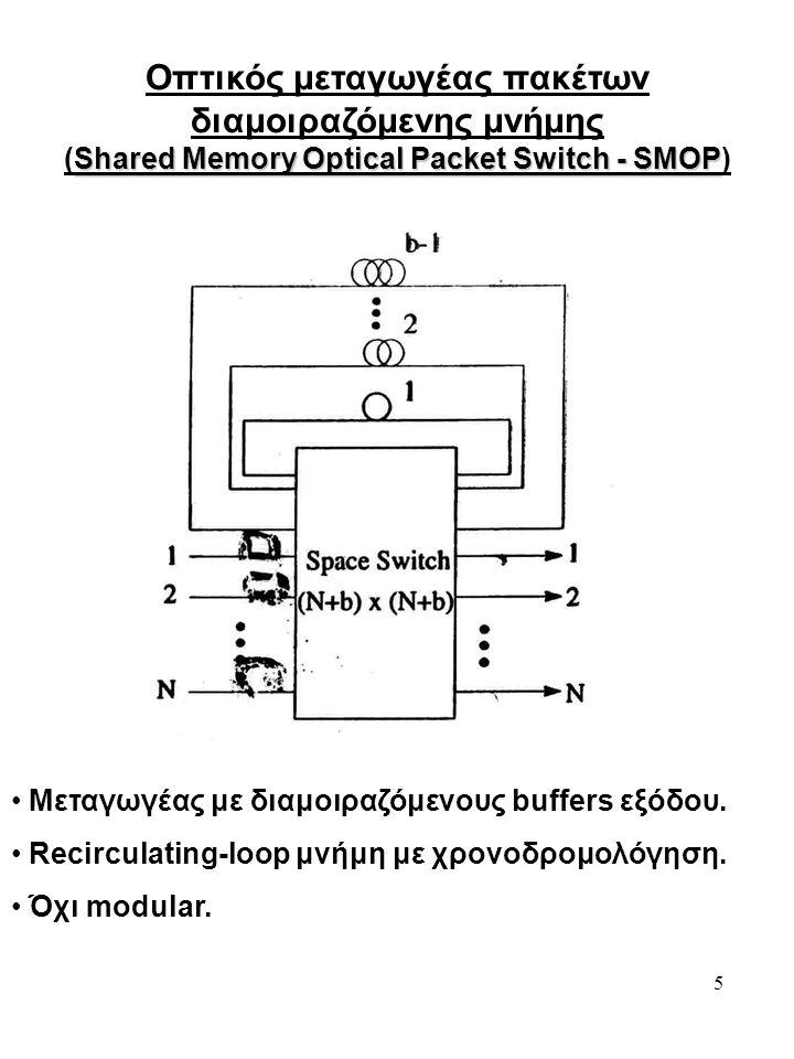 5 Οπτικός μεταγωγέας πακέτων διαμοιραζόμενης μνήμης Shared Memory Optical Packet Switch - SMOP (Shared Memory Optical Packet Switch - SMOP) Μεταγωγέας με διαμοιραζόμενους buffers εξόδου.