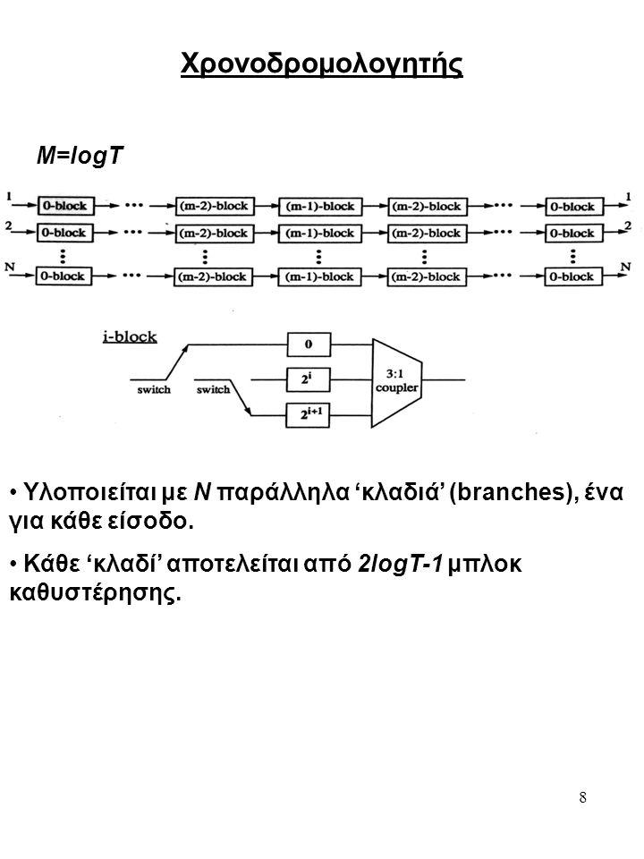 8 Χρονοδρομολογητής Υλοποιείται με N παράλληλα 'κλαδιά' (branches), ένα για κάθε είσοδο. Κάθε 'κλαδί' αποτελείται από 2logT-1 μπλοκ καθυστέρησης. M=lo