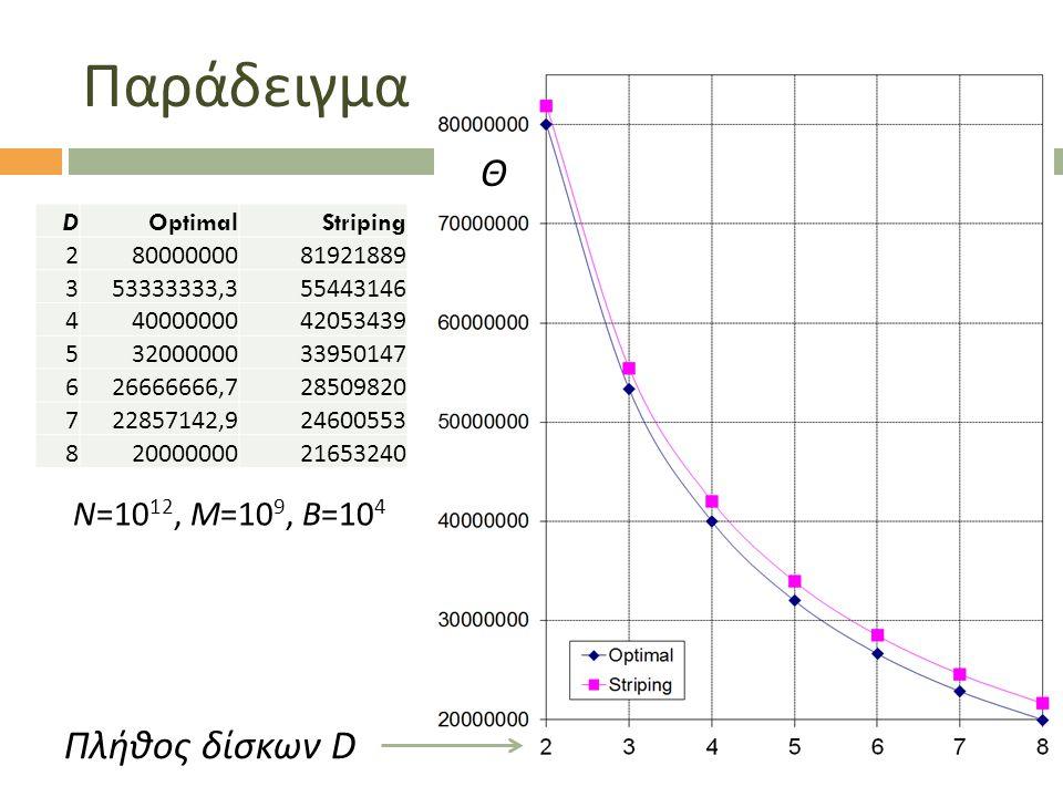 Παράδειγμα DOptimalStriping 28000000081921889 353333333,355443146 44000000042053439 53200000033950147 626666666,728509820 722857142,924600553 82000000021653240 N=10 12, M=10 9, B=10 4 Θ Πλήθος δίσκων D