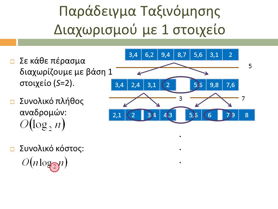 Παράδειγμα Ταξινόμησης Διαχωρισμού με 1 στοιχείο  Σε κάθε πέρασμα διαχωρίζουμε με βάση 1 στοιχείο (S=2).