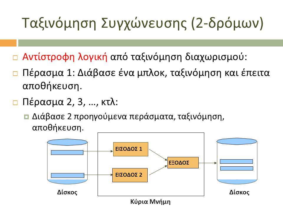 Ταξινόμηση Συγχώνευσης (2- δρόμων )  Αντίστροφη λογική από ταξινόμηση διαχωρισμού:  Πέρασμα 1: Διάβασε ένα μπλοκ, ταξινόμηση και έπειτα αποθήκευση.
