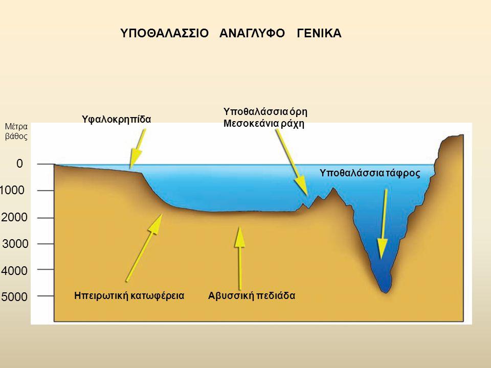 Υφαλοκρηπίδα Ηπειρωτική κατωφέρειαΑβυσσική πεδιάδα Υποθαλάσσια τάφρος Υποθαλάσσια όρη Μεσοκεάνια ράχη ΥΠΟΘΑΛΑΣΣΙΟ ΑΝΑΓΛΥΦΟ ΓΕΝΙΚΑ 0 1000 2000 3000 4000 5000 Μέτρα βάθος