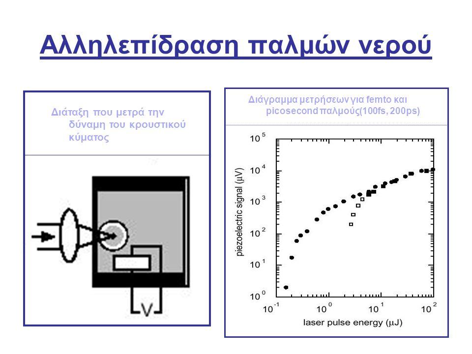 Αλληλεπίδραση παλμών νερού Διάταξη που μετρά την δύναμη του κρουστικού κύματος Διάγραμμα μετρήσεων για femto και picosecond παλμούς(100fs, 200ps)