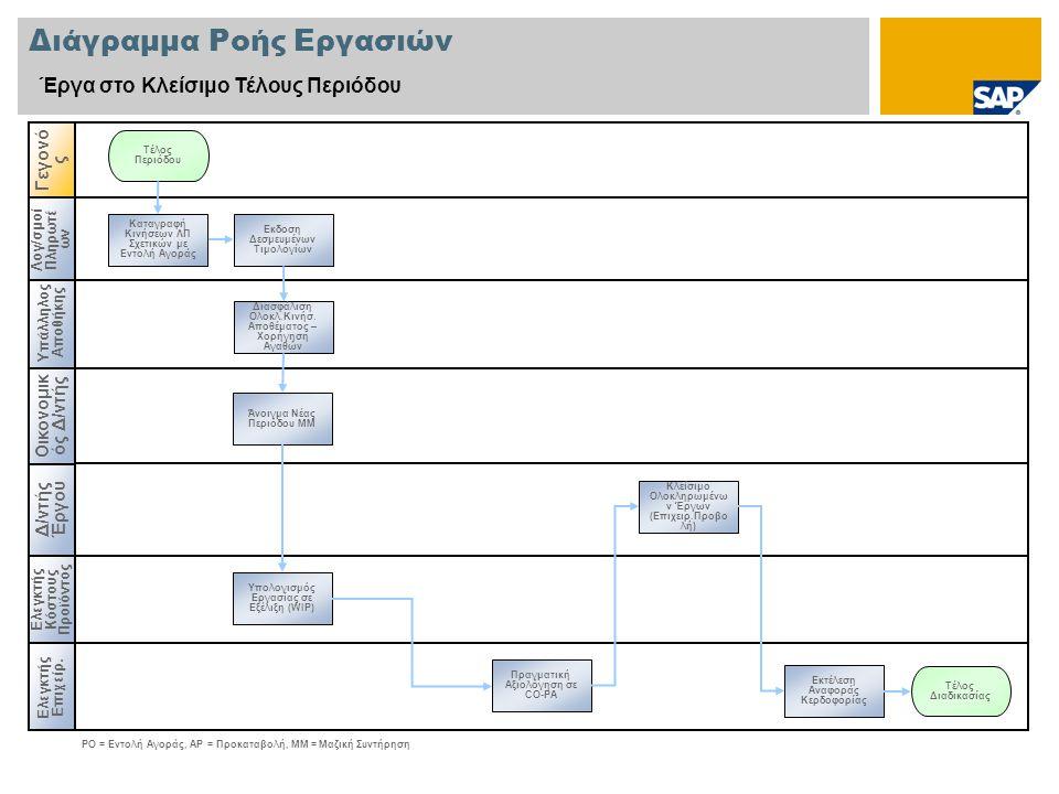 Υπάλληλος Αποθήκης Διάγραμμα Ροής Εργασιών Έργα στο Κλείσιμο Τέλους Περιόδου Δ/ντής Έργου Ελεγκτής Επιχείρ. Γεγονό ς Ελεγκτής Κόστους Προϊόντος Πραγμα