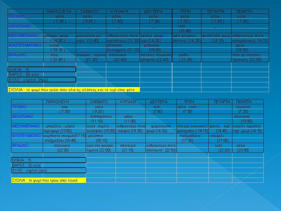 ΗΛΙΚΙΑΠΡΟΓΡΑΜΜΑ ΩΡΑ ΠΑΡΑΣΚΕΥΗ ΣΠΑΡΑΣΚΕΥΗ (07-10-11) ΩΡΑ ΣΑΒΒΑΤΟ Υ ΣΑΒΒΑΤΟ(08-10- 11) 15 1/2ΠΡΩΙΝΟ07:45 2 ΦΡΥΓΑΝΙΕΣ ΜΕ ΜΕΛΙ ΚΑΙ 1 ΜΠΩΛ ΔΗΜΗΤΡΙΑΚΑ10:30 ΈΝΑ ΠΟΤΗΡΙ ΓΑΛΑ ΔΕΚΑΤΙΑΝΟ10:00 1 ΤΟΣΤ (ΜΑΓΙΟΝΕΖΑ,ΓΑΛΟΠΟΥΛΑ,ΤΥ ΡΙ)11:00 ΖΥΜΑΡΑΚΙΑ ΜΕ ΤΥΡΙ ΚΑΙ ΕΝΑ ΠΟΤΗΡΙ ΓΑΛΑ ΦΥΛΟΜΕΣΙΜΕΡΙΑΝΟ14:10 ΚΟΤΟΠΟΥΛΟ ΜΕ ΠΑΤΑΤΕΣ,ΣΑΛΑΤΑ,ΨΩΜΙ13:00 ΣΝΙΤΣΕΛ ΜΕ ΜΑΚΑΡΟΝΙΑ ΚΑΙ 1 ΝΤΕΠΟΝ ΚΟΡΙΤΣ Ι ΑΠΟΓΕΥΜΑΤΙΝ Ο16:00ΜΗΛΟ16:30 1 ΦΥΣΙΚΟ ΧΥΜΟ ΠΟΡΤΟΚΑΛΙ (ΧΑΡΑ)ΒΡΑΔΥΝΟ20:30 ΨΩΜΙ ΜΕ ΛΑΔΙ,ΝΤΟΜΑΤΑ,ΜΗΛΟΠΙΤΑ20:00 ΚΑΛΑΜΑΚΙΑ ΚΟΤΟΠΟΥΛΟ,ΣΑΛΑΤΑ,ΤΣΑΤΣΙΚ Η ΠΡΟ ΥΠΝΟΥ ΩΡΑ ΤΡΙΤΗΣΤΡΙΤΗ (11-10-11) ΩΡΑ ΤΕΤΑΡΤΗΣΤΕΤΑΡΤΗ(12-10-11) 07:45 2 ΦΡΥΓΑΝΙΕΣ ΜΕ ΜΕΛΙ Κ΄ΔΗΜΗΤΡΙΚΑ07:45 2 ΦΡΥΓΑΝΙΕΣ ΜΕ ΜΕΛΙ Κ΄ΔΗΜΗΤΡΙΑΚΑ 14:00 1 ΠΙΑΤΟ ΣΟΥΠΑ Κ΄2 ΦΕΤΕΣ ΨΩΜΙ10:00 1 ΜΠΑΡΑ ΔΗΜΗΤΡΙΑΚΩΝ 17:00 1 ΦΥΣΙΚΟ ΧΥΜΟ ΠΟΡΤΟΚΑΛΙ Κ΄ 3 ΜΠΟΥΚΕΣ ΣΟΥΠΑ13:00 1 ΜΠΑΡΑ ΔΗΜΗΤΡΙΑΚΩΝ 23:00ΔΗΜΗΤΡΙΑΚΑ14:00 ΦΑΚΕΣ ΜΕ ΛΑΔΙ ΚΑΙ ΨΩΜΙ 18:00 1 ΦΥΣΙΚΟ ΧΥΜΟ ΠΟΡΤΟΚΑΛΙ 19:30 2 ΦΡΥΓΑΝΙΕΣ ΜΕ ΜΕΛΙ Κ΄ΔΗΜΗΤΡΙΑΚΑ 23:00ΔΗΜΗΤΡΙΑΚΑ ΩΡΑ ΚΥΡΙΑ ΚΗΣKYΡΙAKH(09-10-11) ΩΡΑ ΔΕΥΤΕΡ ΑΣ ΔΕΥΤΕΡΑ(10-10- 11) 10:00ΔΗΜΗΤΡΙΚΑ07:45 2 ΦΡΥΓΑΝΙΕΣ ΜΕ ΜΕΛΙ K ΔΗΜΗΤΡΙΑΚΑ 13:00ΛΙΓΗ ΜΗΛΟΠΙΤΑ10:00ΤΟΤΣ 14:00 ΜΟΣΧΑΡΙ ΜΕ ΜΑΚΑΡΟΝΙΑ Κ΄ΜΙΛΦΕΙΚ14:00 ΜΙΣΟ ΜΟΥΣΑΚΑ Κ΄ΛΑΔΙ Κ΄ΤΥΡΙ 19:002 ΦΡΥΓΑΝΙΕΣ ΜΕ ΜΕΛΙ17:00 1 ΜΙΛΦΕΙΚ,1 ΦΥΣΙΚΟ ΧΥΜΟ ΠΟΡΤΟΚΑΛΙ 20:00 ΣΑΛΑΤΑ(ΜΑΡΟΥΛΙ,ΚΑΡΟΤ Ο,ΝΤΟΜΑΤΑ17:20ΜΗΛΟ..ΤΟΝΟ),ΨΩΜΙ,2 ΜΠΟΥΚΕΣ ΜΟΥΣΑΚΑ19:00 ΜΗΛΟΠΙΤΑ ΚΑΙ 2 ΚΟΥΤΑΛΙΕΣ ΜΕΛΙ 23:001 ΠΟΤΗΡΙ ΓΑΛΑ21:00ΔΗΜΗΤΡΙΑΚΑ ΩΡΑ ΠΕΜΠ ΤΗΣΠΕΜΠΤΗ(13-10-11) ΩΡΑ ΠΑΡΑΣΚ ΕΥΗΣ ΠΑΡΑΣΚΕΥΗ (14- 10-11) 07:45 2 ΦΡΥΓΑΝΙΕΣ ΜΕ ΜΕΛΙ Κ΄ΔΗΜΗΤΡΙΑΚΑ07:45 2 ΦΡΥΓΑΝΙΕΣ ΜΕ ΜΕΛΙ K ΔΗΜΗΤΡΙΑΚΑ 10:001 ΜΠΑΡΑ ΔΗΜΗΤΡΙΑΚΩΝ10:00ΤΟΣΤ 14:00 ΨΑΡΙ ΜΠΑΚΑΛΙΑΡΟ, ΨΩΜΙ,ΣΑΛΑΤΑ14:10ΜΗΛΟ 17:00 1 ΦΥΣΙΚΟ ΧΥΜΟ ΠΟΡΤΟΚΑΛΙ16:00 1 ΦΥΣΙΚΟ ΧΥΜΟ ΠΟΡΤΟΚΑΛΙ 19:00ΜΗΛΟ20:30ΔΗΜΗΤΡΙΑΚΑ 22:00ΔΗΜΗΤΡΙΑΚΑ