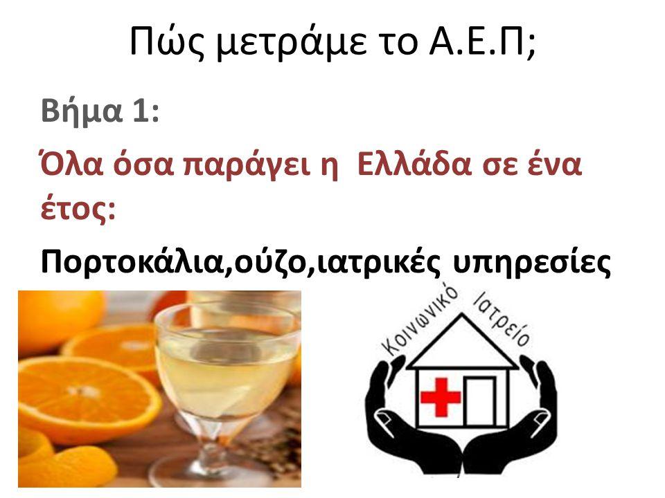 Πώς μετράμε το Α.Ε.Π; Βήμα 1: Όλα όσα παράγει η Ελλάδα σε ένα έτος: Πορτοκάλια,ούζο,ιατρικές υπηρεσίες
