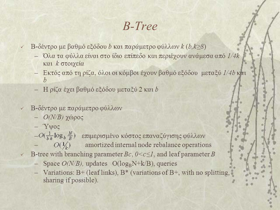B-Tree B-δέντρο με βαθμό εξόδου b και παράμετρο φύλλων k (b,k≥8) –Όλα τα φύλλα είναι στο ίδιο επίπεδο και περιέχουν ανάμεσα από 1/4k και k στοιχεία –Εκτός από τη ρίζα, όλοι οι κόμβοι έχουν βαθμό εξόδου μεταξύ 1/4b και b –Η ρίζα έχει βαθμό εξόδου μεταξύ 2 και b B-δέντρο με παράμετρο φύλλων –O(N/B) χώρος –Ύψος – επιμερισμένο κόστος επαναζύγισης φύλλων – amortized internal node rebalance operations B-tree with branching parameter Bc, 0<c≤1, and leaf parameter B –Space O(N/B), updates Ο(log B N+k/B), queries –Variations: B+ (leaf links), B* (variations of B+, with no splitting, sharing if possible).