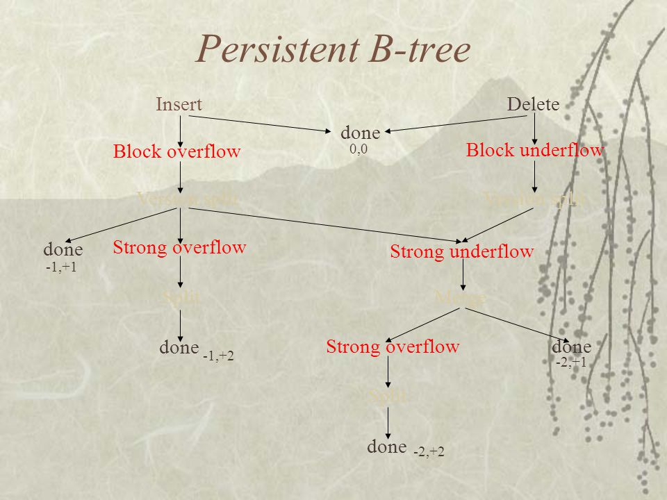 Persistent B-tree Insert Delete done Block overflow Block underflow done Version split Strong overflow Strong underflow MergeSplit done Strong overflo
