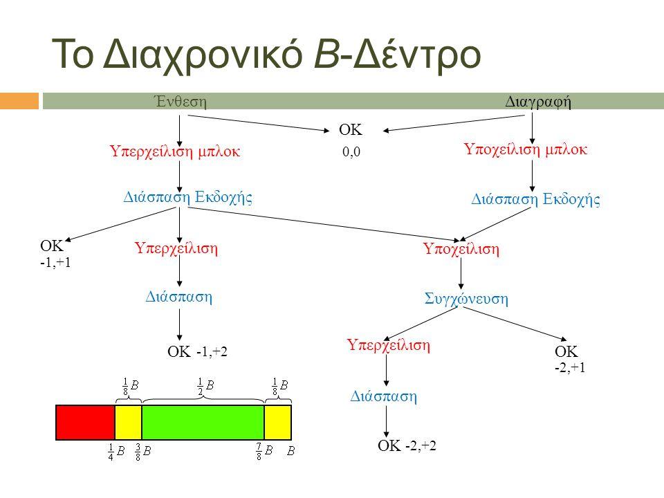 Το Διαχρονικό Β-Δέντρο Ένθεση Διαγραφή ΟΚ Υπερχείλιση μπλοκ Υποχείλιση μπλοκ ΟΚ Διάσπαση Εκδοχής Υπερχείλιση Υποχείλιση Συγχώνευση Διάσπαση ΟΚ Υπερχείλιση Διάσπαση ΟΚ -1,+1 -1,+2 -2,+2 -2,+1 0,0 Διάσπαση Εκδοχής