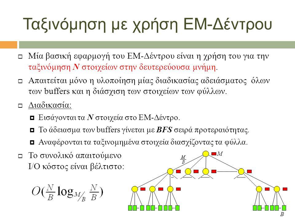 Ταξινόμηση με χρήση ΕΜ-Δέντρου  Μία βασική εφαρμογή του ΕΜ-Δέντρου είναι η χρήση του για την ταξινόμηση Ν στοιχείων στην δευτερεύουσα μνήμη.
