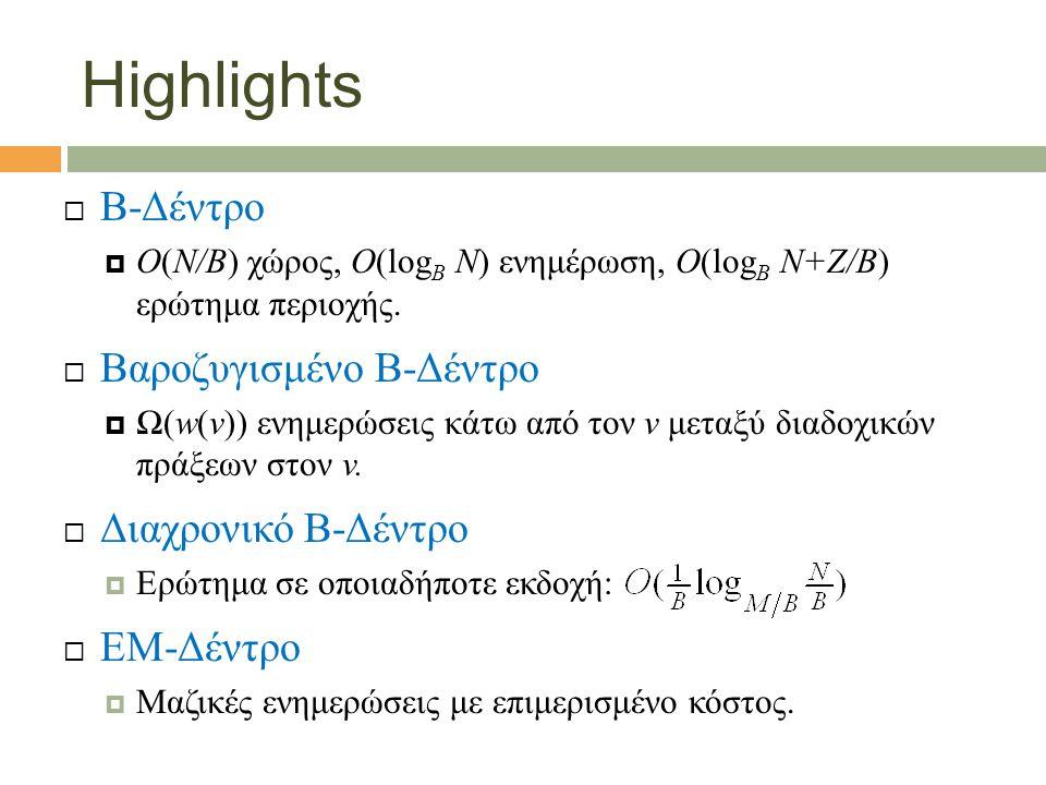 Highlights  B-Δέντρο  O(N/B) χώρος, O(log B N) ενημέρωση, O(log B N+Z/B) ερώτημα περιοχής.  Βαροζυγισμένο B-Δέντρο  Ω(w(v)) ενημερώσεις κάτω από τ