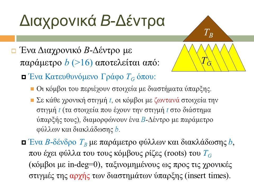 Διαχρονικά B-Δέντρα  Ένα Διαχρονικό B-Δέντρο με παράμετρο b (>16) αποτελείται από:  Ένα Κατευθυνόμενο Γράφο T G όπου: Οι κόμβοι του περιέχουν στοιχεία με διαστήματα ύπαρξης.