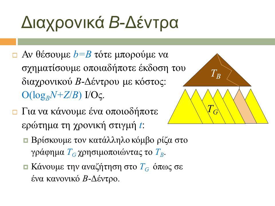 Διαχρονικά B-Δέντρα  Αν θέσουμε b=B τότε μπορούμε να σχηματίσουμε οποιαδήποτε έκδοση του διαχρονικού Β-Δέντρου με κόστος: Ο(log B N+Z/Β) I/Oς.
