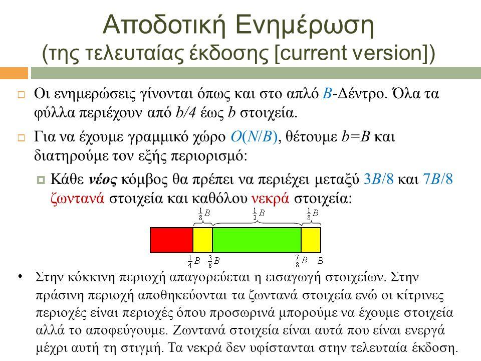 Ένθεση (στην τρέχουσα έκδοση)  Εύρεση του αντίστοιχου φύλλου u και ένθεση του στοιχείου  Αν το u περιέχει B+1 στοιχεία έχουμε Υπερχείλιση μπλοκ:  Γίνεται Διάσπαση Εκδοχών (version split): Αντιγράφονται όλα τα x ζωντανά στοιχεία του u σε νέο κόμβο u΄, διαγράφεται ο δείκτης του u από την τρέχουσα έκδοση ενώ προστίθεται ο δείκτης του u΄.