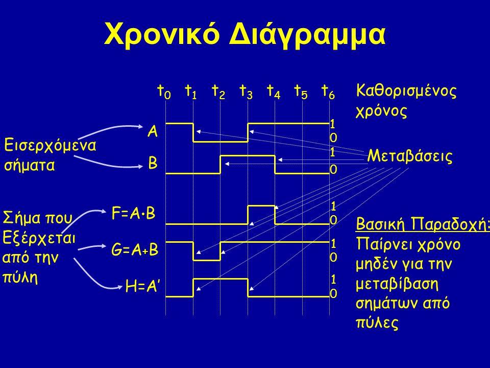 Χρονικό Διάγραμμα A B F=A B + G=A + B H=A' 1 1 1 1 1 0 0 0 0 0 t0t0 t1t1 t2t2 t3t3 t4t4 t5t5 t6t6 Εισερχόμενα σήματα Σήμα που Εξέρχεται από την πύλη Βασική Παραδοχή: Παίρνει χρόνο μηδέν για την μεταβίβαση σημάτων από πύλες Μεταβάσεις Καθορισμένος χρόνος