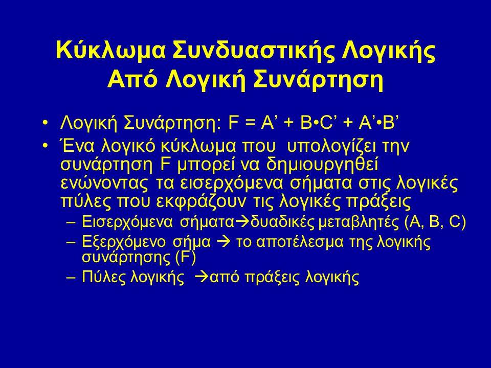 Κύκλωμα Συνδυαστικής Λογικής Από Λογική Συνάρτηση Λογική Συνάρτηση: F = A' + BC' + A'B' Ένα λογικό κύκλωμα που υπολογίζει την συνάρτηση F μπορεί να δημιουργηθεί ενώνοντας τα εισερχόμενα σήματα στις λογικές πύλες που εκφράζουν τις λογικές πράξεις –Εισερχόμενα σήματα  δυαδικές μεταβλητές (A, B, C) –Εξερχόμενο σήμα  το αποτέλεσμα της λογικής συνάρτησης (F) –Πύλες λογικής  από πράξεις λογικής