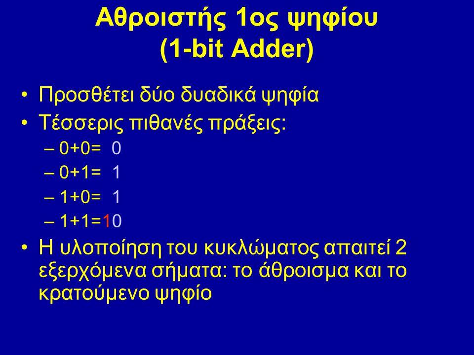 Αθροιστής 1ος ψηφίου (1-bit Adder) Προσθέτει δύο δυαδικά ψηφία Τέσσερις πιθανές πράξεις: –0+0= 0 –0+1= 1 –1+0= 1 –1+1=10 Η υλοποίηση του κυκλώματος απαιτεί 2 εξερχόμενα σήματα: το άθροισμα και το κρατούμενο ψηφίο