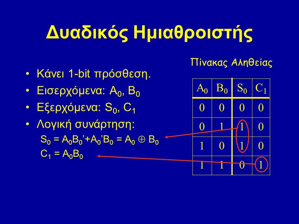 Δυαδικός Ημιαθροιστής Κάνει 1-bit πρόσθεση. Εισερχόμενα: A 0, B 0 Εξερχόμενα: S 0, C 1 Λογική συνάρτηση: S 0 = A 0 B 0 '+A 0 'B 0 = A 0  B 0 C 1 = A
