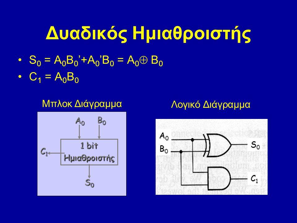 S 0 = A 0 B 0 '+A 0 'B 0 = A 0  B 0 C 1 = A 0 B 0 1 bit Ημιαθροιστής A0A0A0A0 B0B0B0B0 C1C1C1C1 S0S0S0S0 A0A0A0A0 B0B0B0B0 S0S0S0S0 C1C1C1C1 Λογικό Διάγραμμα Δυαδικός Ημιαθροιστής Μπλοκ Διάγραμμα