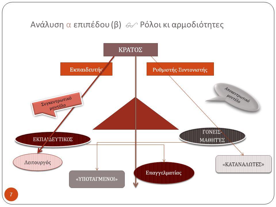 7 Ανάλυση α επιπέδου ( β )  Ρόλοι κι αρμοδιότητες ΚΡΑΤΟΣ Εκ π αιδευτής Ρυθμιστής - Συντονιστής Λειτουργός Ε π αγγελματίας Συγκεντρωτικό μοντέλο « ΥΠΟ