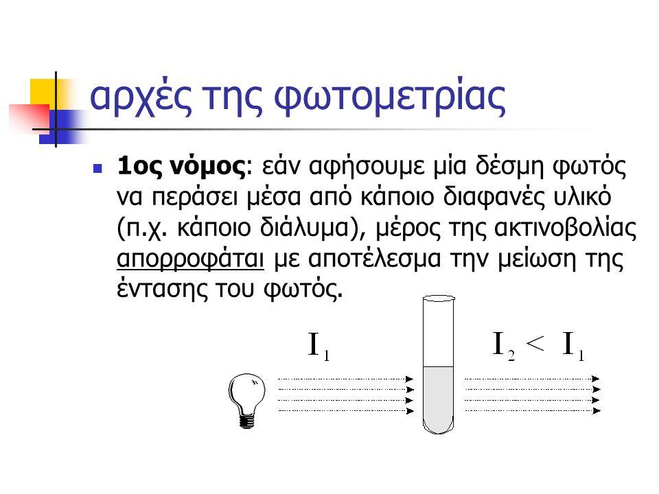 αρχές της φωτομετρίας 1ος νόμος: εάν αφήσουμε μία δέσμη φωτός να περάσει μέσα από κάποιο διαφανές υλικό (π.χ. κάποιο διάλυμα), μέρος της ακτινοβολίας