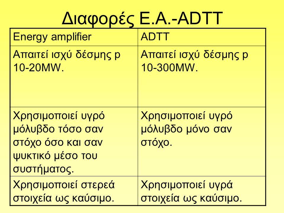 Διαφορές Ε.Α.-ΑDTT Energy amplifierADTT Aπαιτεί ισχύ δέσμης p 10-20MW.