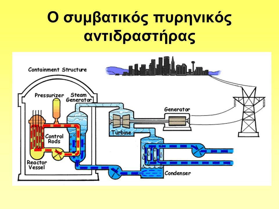 Τα βασικά μέρη ενός συμβατικού αντιδραστήρα -Η καρδιά του(core)