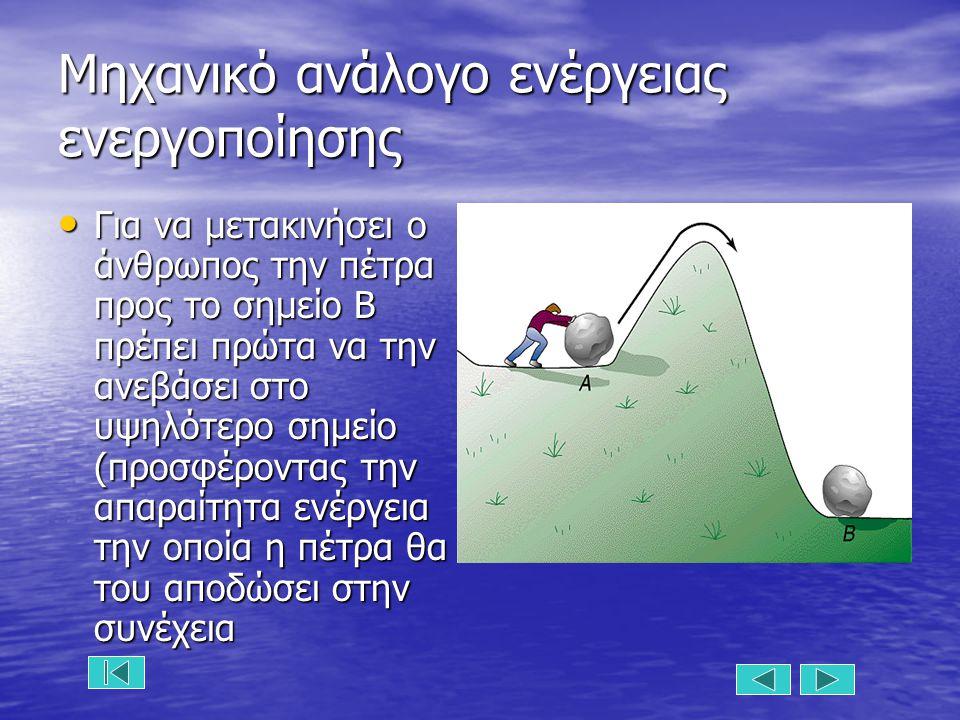 Μηχανικό ανάλογο ενέργειας ενεργοποίησης Για να μετακινήσει ο άνθρωπος την πέτρα προς το σημείο Β πρέπει πρώτα να την ανεβάσει στο υψηλότερο σημείο (π