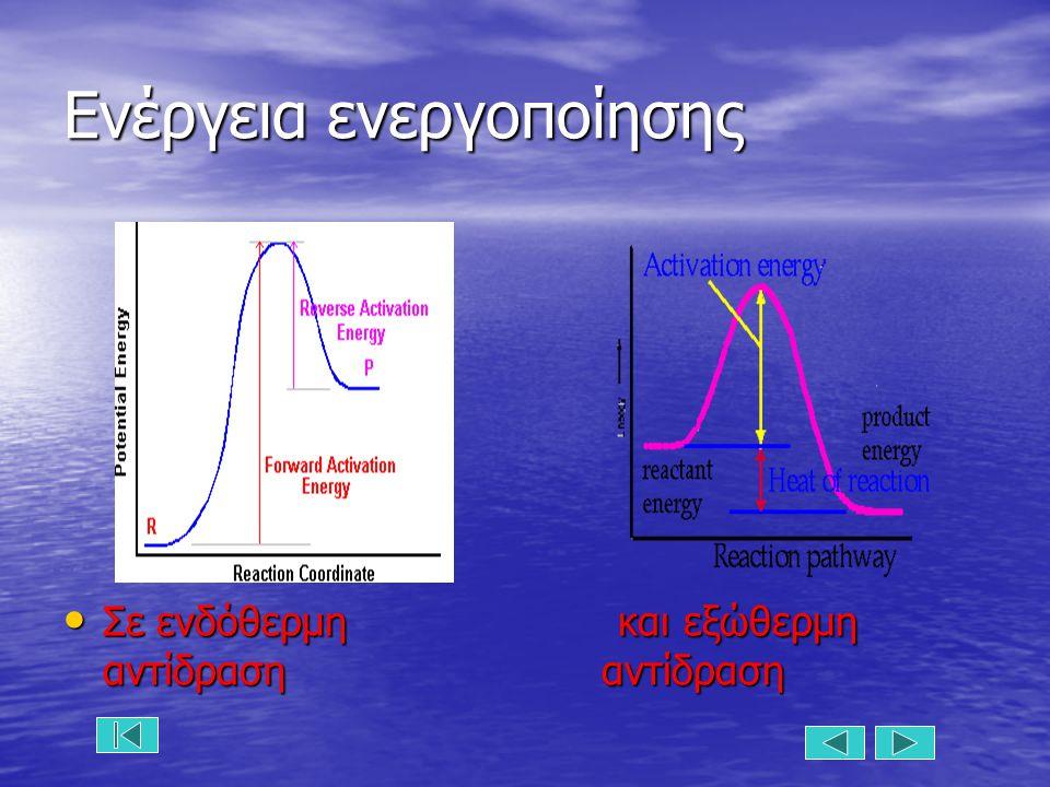 Ενέργεια ενεργοποίησης Σε ενδόθερμη και εξώθερμη αντίδραση αντίδραση Σε ενδόθερμη και εξώθερμη αντίδραση αντίδραση
