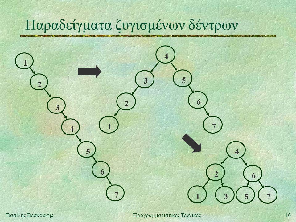 10Βασίλης ΒεσκούκηςΠρογραμματιστικές Τεχνικές Παραδείγματα ζυγισμένων δέντρων 1 2 3 4 5 6 7 1 2 3 4 5 6 7 31 2 4 6 75