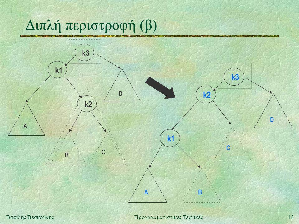 18Βασίλης ΒεσκούκηςΠρογραμματιστικές Τεχνικές Διπλή περιστροφή (β) k3 k2 k1 C B A D k3 k1 k2 C BA D