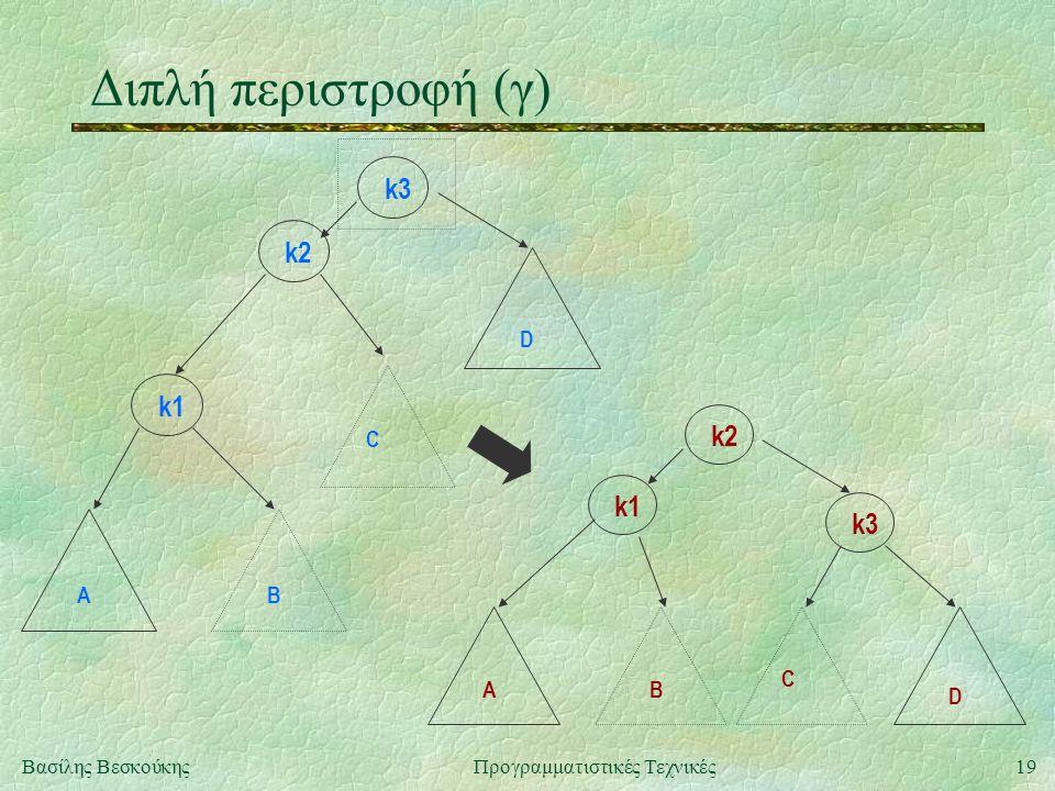 19Βασίλης ΒεσκούκηςΠρογραμματιστικές Τεχνικές Διπλή περιστροφή (γ) k3 k1 k2 C BA D k1 k3 C BA D