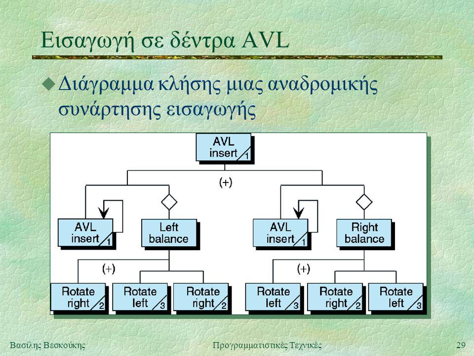 29Βασίλης ΒεσκούκηςΠρογραμματιστικές Τεχνικές Εισαγωγή σε δέντρα AVL u Διάγραμμα κλήσης μιας αναδρομικής συνάρτησης εισαγωγής
