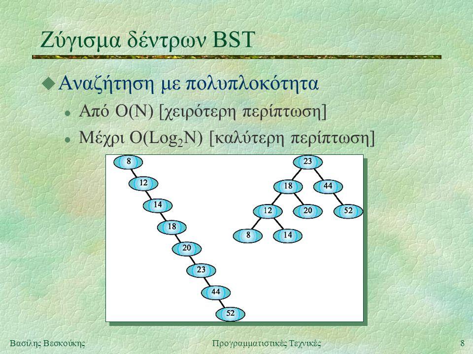 8Βασίλης ΒεσκούκηςΠρογραμματιστικές Τεχνικές Ζύγισμα δέντρων BST u Αναζήτηση με πολυπλοκότητα l Από Ο(Ν) [χειρότερη περίπτωση] l Μέχρι Ο(Log 2 N) [καλύτερη περίπτωση]