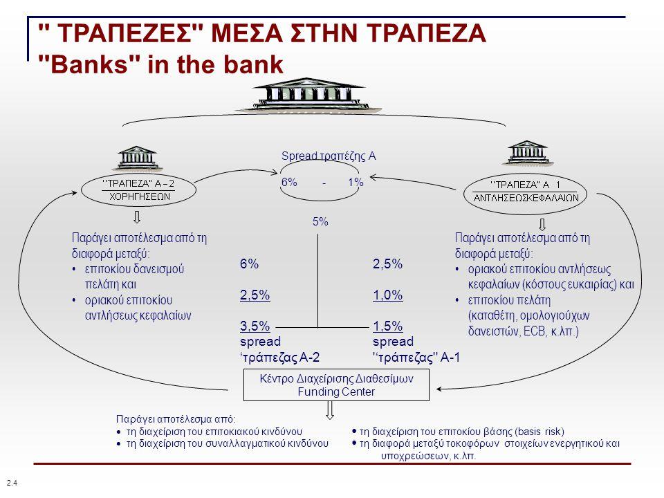 Spread τραπέζης Α 6% - 1% 5% Παράγει αποτέλεσμα από τη διαφορά μεταξύ: επιτοκίου δανεισμού πελάτη και οριακού επιτοκίου αντλήσεως κεφαλαίων Παράγει αποτέλεσμα από τη διαφορά μεταξύ: οριακού επιτοκίου αντλήσεως κεφαλαίων (κόστους ευκαιρίας) και επιτοκίου πελάτη (καταθέτη, ομολογιούχων δανειστών, ECB, κ.λπ.) 6%2,5% 2,5%1,0% 3,5%1,5% spreadspread 'τράπεζας Α-2 'τράπεζας Α-1 Κέντρο Διαχείρισης Διαθεσίμων Funding Center Παράγει αποτέλεσμα από:  τη διαχείριση του επιτοκιακού κινδύνου τη διαχείριση του επιτοκίου βάσης (basis risk)  τη διαχείριση του συναλλαγματικού κινδύνου τη διαφορά μεταξύ τοκοφόρων στοιχείων ενεργητικού και υποχρεώσεων, κ.λπ.