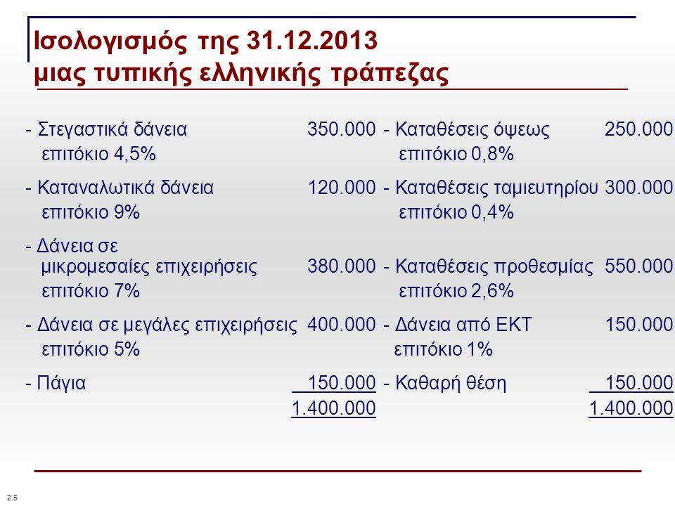 Ισολογισμός της 31.12.2013 μιας τυπικής ελληνικής τράπεζας - Στεγαστικά δάνεια350.000- Καταθέσεις όψεως250.000 επιτόκιο 4,5% επιτόκιο 0,8% - Καταναλωτικά δάνεια120.000- Καταθέσεις ταμιευτηρίου300.000 επιτόκιο 9% επιτόκιο 0,4% - Δάνεια σε μικρομεσαίες επιχειρήσεις380.000- Καταθέσεις προθεσμίας550.000 επιτόκιο 7% επιτόκιο 2,6% - Δάνεια σε μεγάλες επιχειρήσεις400.000- Δάνεια από ΕΚΤ150.000 επιτόκιο 5% επιτόκιο 1% - Πάγια 150.000- Καθαρή θέση 150.0001.400.000 2.52.5