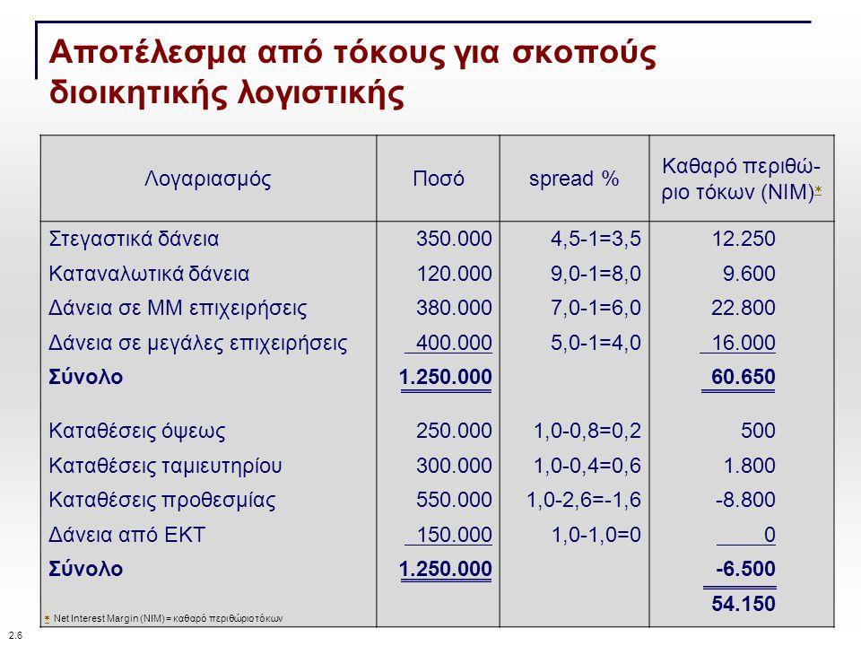 Αποτέλεσμα από τόκους για σκοπούς διοικητικής λογιστικής ΛογαριασμόςΠοσόspread % Καθαρό περιθώ- ριο τόκων (ΝΙΜ)   Στεγαστικά δάνεια350.0004,5-1=3,512.250 Καταναλωτικά δάνεια120.0009,0-1=8,09.600 Δάνεια σε ΜΜ επιχειρήσεις380.0007,0-1=6,022.800 Δάνεια σε μεγάλες επιχειρήσεις 400.0005,0-1=4,0 16.000 Σύνολο1.250.00060.650 Καταθέσεις όψεως250.0001,0-0,8=0,2500 Καταθέσεις ταμιευτηρίου300.0001,0-0,4=0,61.800 Καταθέσεις προθεσμίας550.0001,0-2,6=-1,6-8.800 Δάνεια από ΕΚΤ 150.0001,0-1,0=0 0 Σύνολο1.250.000 -6.500 54.150   Net Interest Margin (NIM) = καθαρό περιθώριο τόκων 2.6